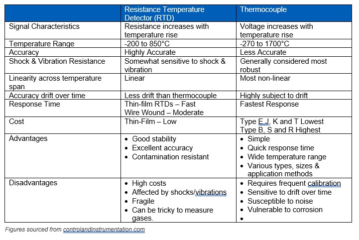 rtd-vs-thermocouple-table