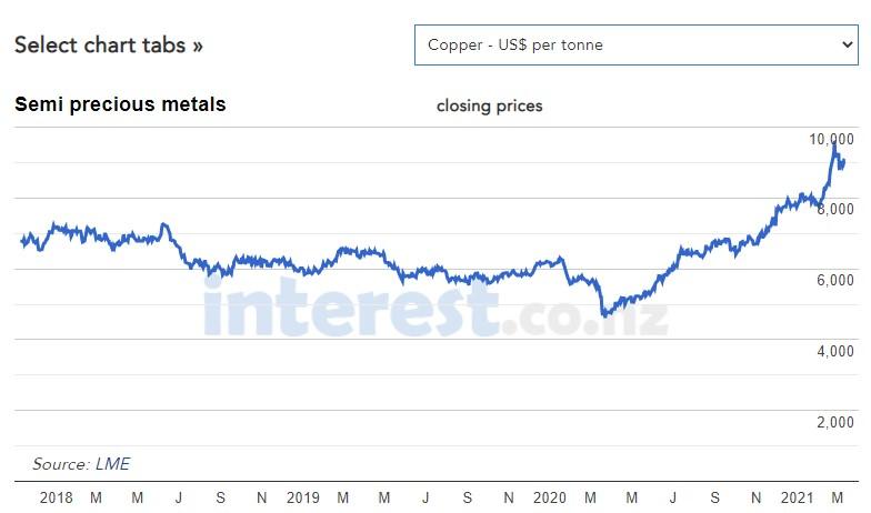 copper-pricing