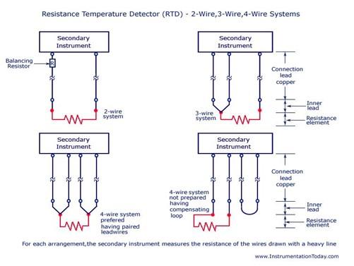 rtd-diagram